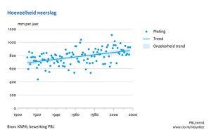 Grafiek jaarlijke neerslag Nederland 1910-2017